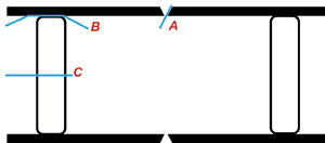 Fig. 2. A schematic section of the purge system in position in a pipeline. For oxygen measurement, gas may be sampled through a tube placed at the joint (A), between the barrier and the pipe (B) or through the barrier (C)